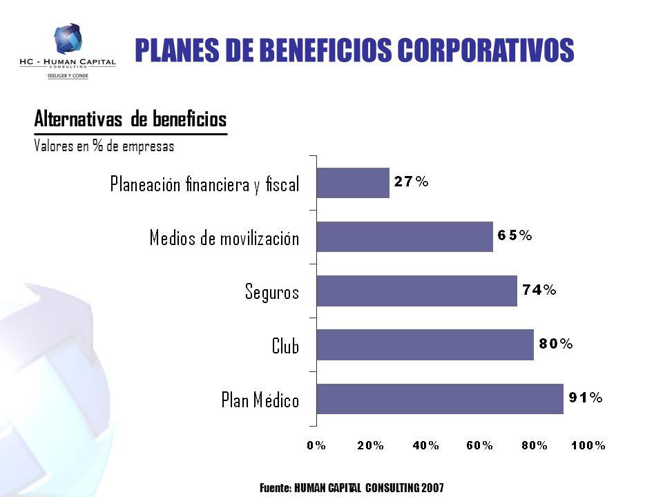 Fuente: ENCUESTA SALARIAL 2006-2007/HUMAN CAPITAL-LEGIS PLANES DE BENEFICIOS CORPORATIVOS Alternativas de beneficios Valores en % de empresas Fuente: