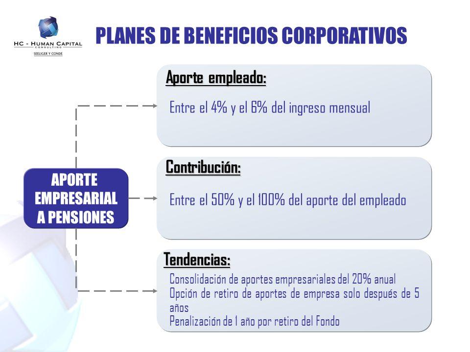 PLANES DE BENEFICIOS CORPORATIVOS APORTE EMPRESARIAL A PENSIONES Aporte empleado: Entre el 4% y el 6% del ingreso mensual Consolidación de aportes emp