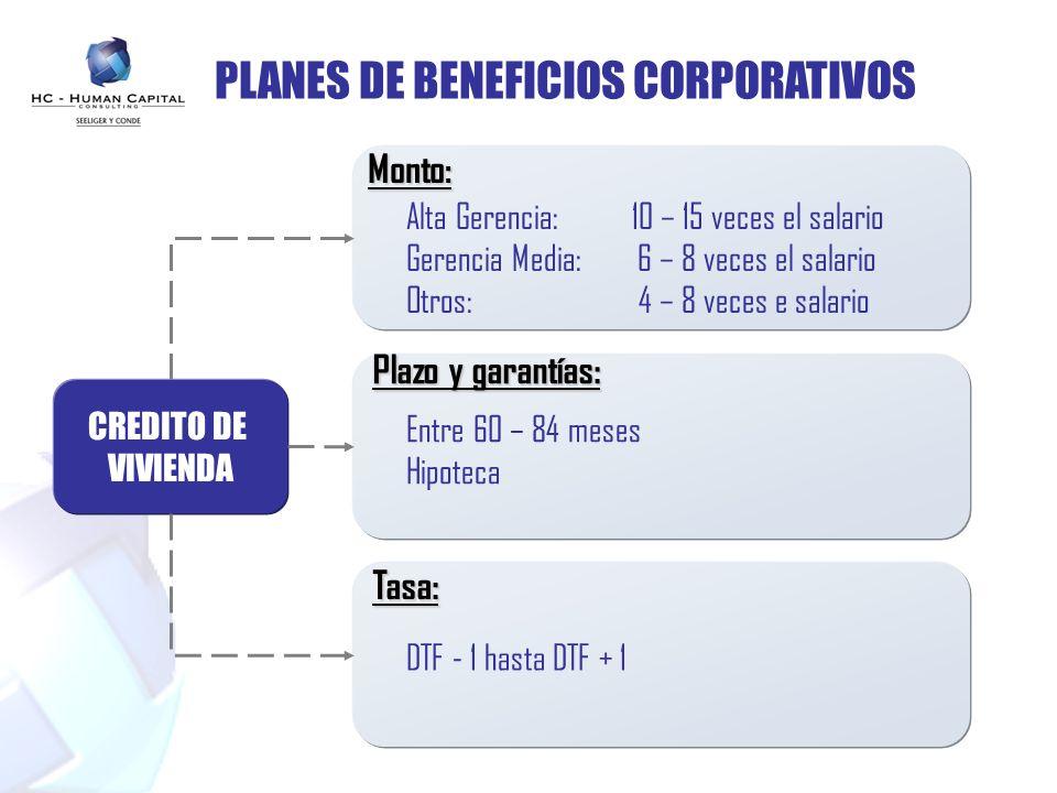 PLANES DE BENEFICIOS CORPORATIVOS CREDITO DE VIVIENDA Monto: Plazo y garantías: Tasa: Alta Gerencia: 10 – 15 veces el salario Gerencia Media: 6 – 8 ve