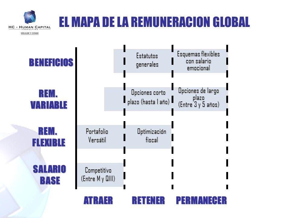 EL MAPA DE LA REMUNERACION GLOBAL SALARIOBASE REM.FLEXIBLE REM.VARIABLE BENEFICIOS ATRAERRETENERPERMANECER Competitivo (Entre M y QIII) Portafolio Ver