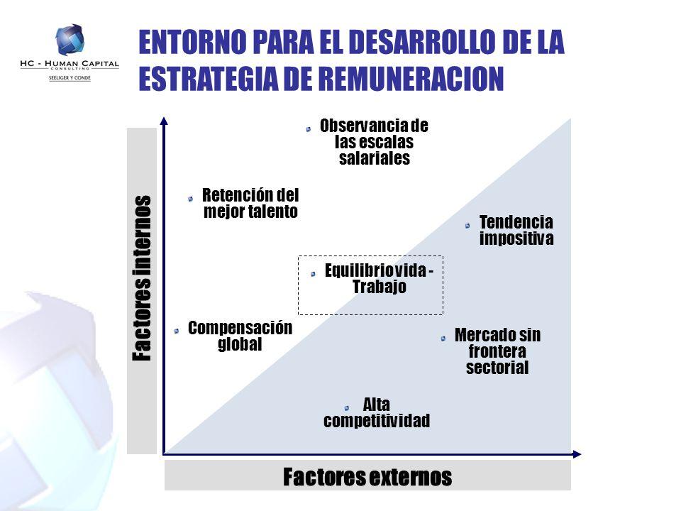 ENTORNO PARA EL DESARROLLO DE LA ESTRATEGIA DE REMUNERACION Factores externos Tendencia impositiva Alta competitividad Mercado sin frontera sectorial