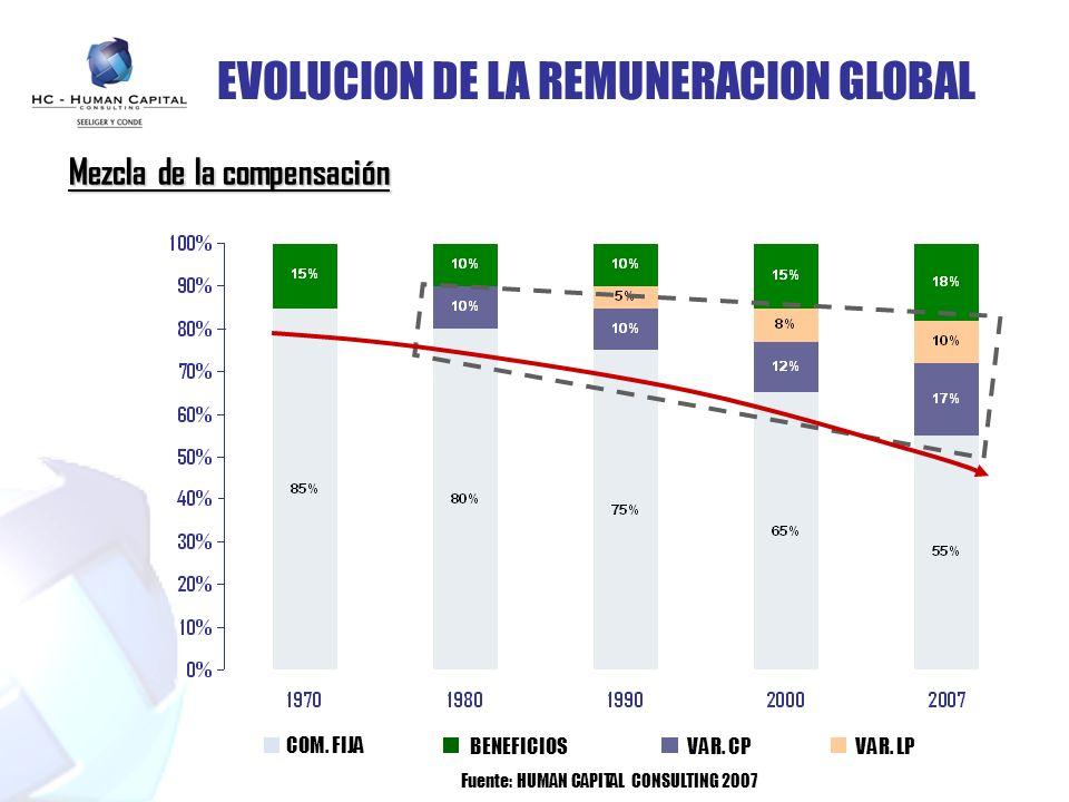 COM. FIJA VAR. CPVAR. LP EVOLUCION DE LA REMUNERACION GLOBAL BENEFICIOS Fuente: HUMAN CAPITAL CONSULTING 2007 Mezcla de la compensación