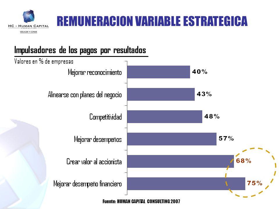 Impulsadores de los pagos por resultados Valores en % de empresas Fuente: HUMAN CAPITAL CONSULTING 2007