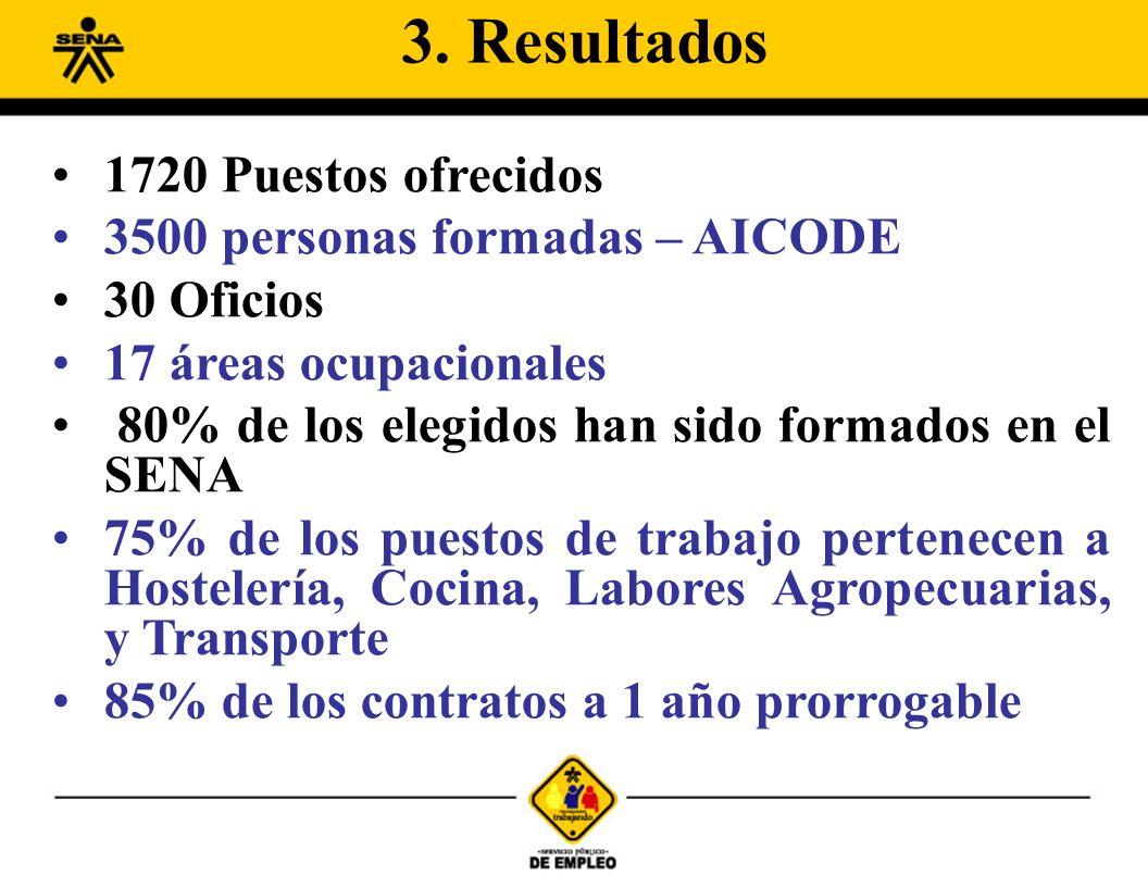 1720 Puestos ofrecidos 3500 personas formadas – AICODE 30 Oficios 17 áreas ocupacionales 80% de los elegidos han sido formados en el SENA 75% de los puestos de trabajo pertenecen a Hostelería, Cocina, Labores Agropecuarias, y Transporte 85% de los contratos a 1 año prorrogable 3.
