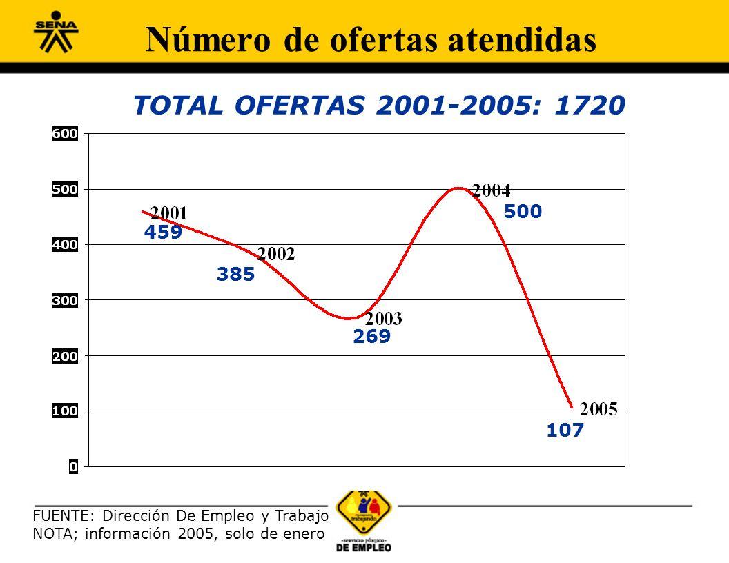 459 FUENTE: Dirección De Empleo y Trabajo NOTA; información 2005, solo de enero 385 269 500 107 TOTAL OFERTAS 2001-2005: 1720 Número de ofertas atendidas