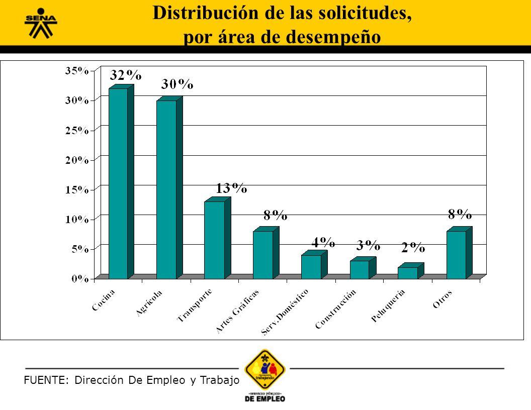 FUENTE: Dirección De Empleo y Trabajo Distribución de las solicitudes, por área de desempeño