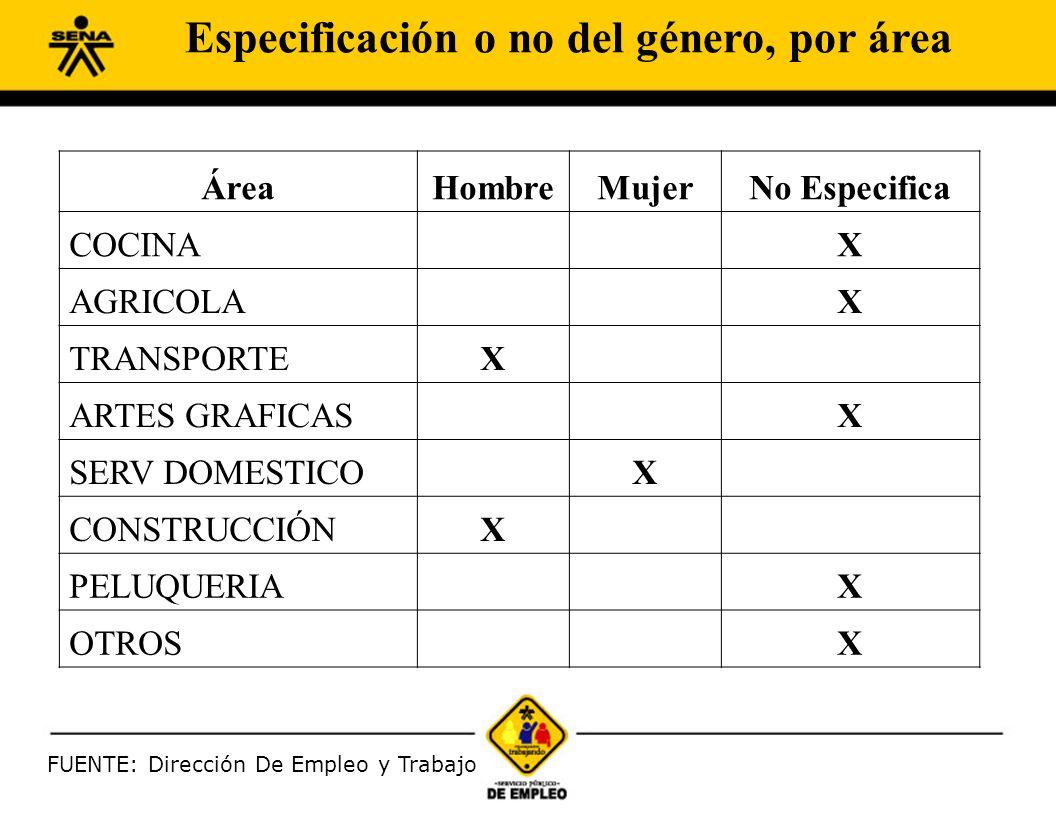 FUENTE: Dirección De Empleo y Trabajo ÁreaHombreMujerNo Especifica COCINA X AGRICOLA X TRANSPORTEX ARTES GRAFICAS X SERV DOMESTICO X CONSTRUCCIÓNX PELUQUERIA X OTROS X Especificación o no del género, por área