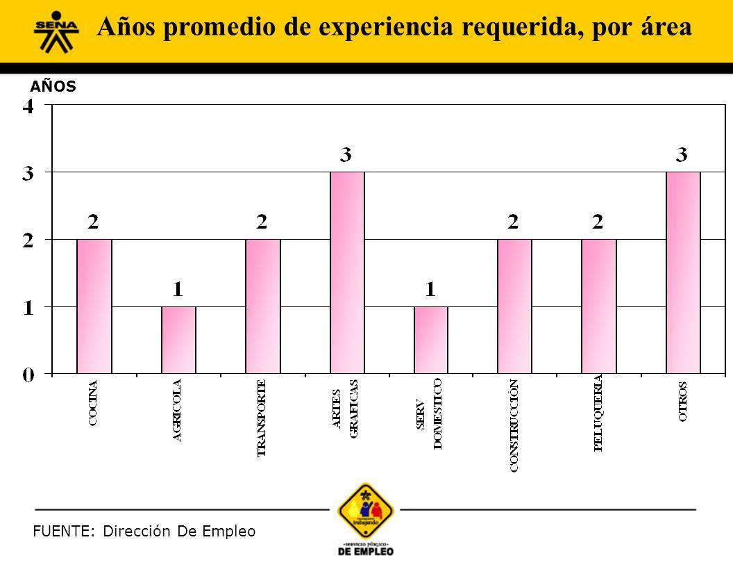 FUENTE: Dirección De Empleo AÑOS Años promedio de experiencia requerida, por área