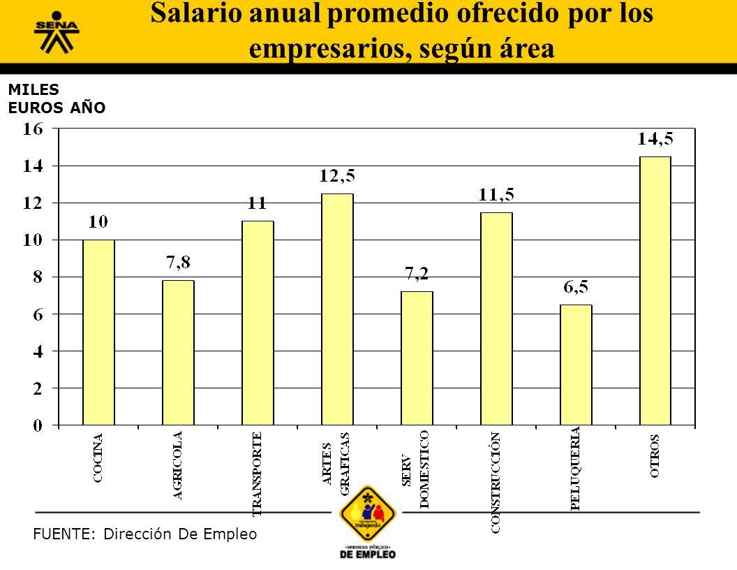 FUENTE: Dirección De Empleo MILES EUROS AÑO Salario anual promedio ofrecido por los empresarios, según área