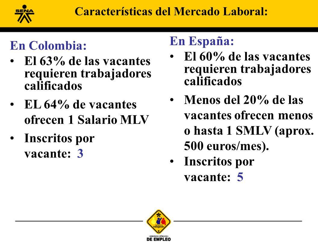 En Colombia: El 63% de las vacantes requieren trabajadores calificados EL 64% de vacantes ofrecen 1 Salario MLV Inscritos por vacante: 3 En España: El 60% de las vacantes requieren trabajadores calificados Menos del 20% de las vacantes ofrecen menos o hasta 1 SMLV (aprox.