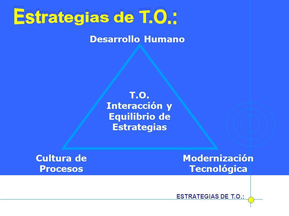 Cultura de Procesos Modernización Tecnológica T.O. Interacción y Equilibrio de Estrategias Desarrollo Humano ESTRATEGIAS DE T.O.: