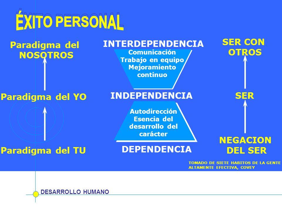 DESARROLLO HUMANO INDEPENDENCIA DEPENDENCIA INTERDEPENDENCIA Autodirección Esencia del desarrollo del carácter Comunicación Trabajo en equipo Mejorami