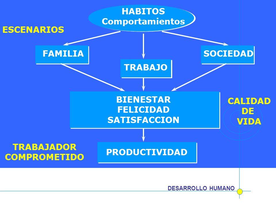 HABITOS Comportamientos FAMILIA TRABAJO SOCIEDAD BIENESTAR FELICIDAD SATISFACCION CALIDAD DE VIDA PRODUCTIVIDAD TRABAJADOR COMPROMETIDO ESCENARIOS DES