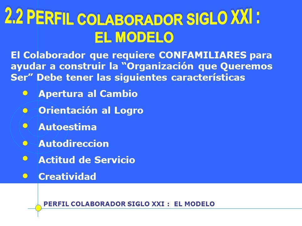 PERFIL COLABORADOR SIGLO XXI : EL MODELO El Colaborador que requiere CONFAMILIARES para ayudar a construir la Organización que Queremos Ser Debe tener