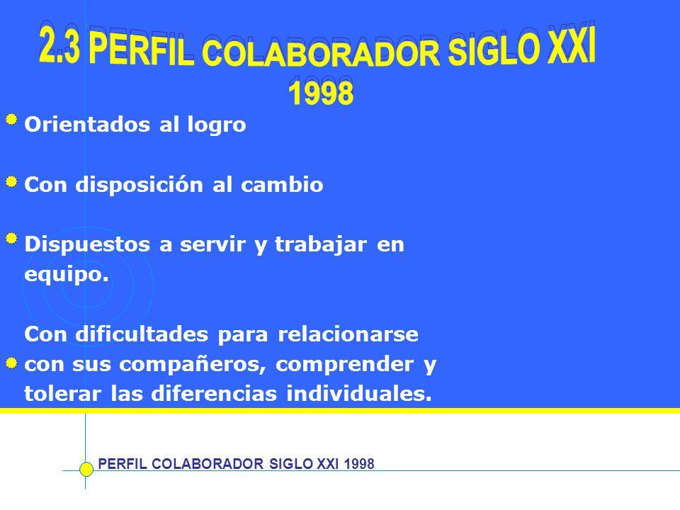 PERFIL COLABORADOR SIGLO XXI 1998 Orientados al logro Con disposición al cambio Dispuestos a servir y trabajar en equipo. Con dificultades para relaci