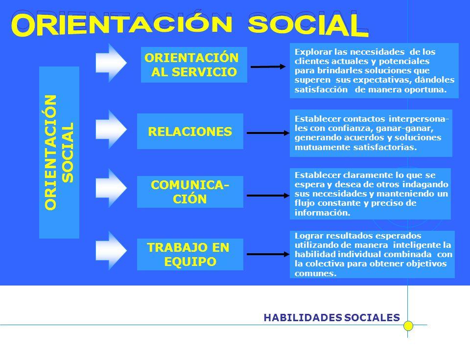 HABILIDADES SOCIALES ORIENTACIÓN SOCIAL ORIENTACIÓN AL SERVICIO RELACIONES COMUNICA- CIÓN TRABAJO EN EQUIPO Explorar las necesidades de los clientes a