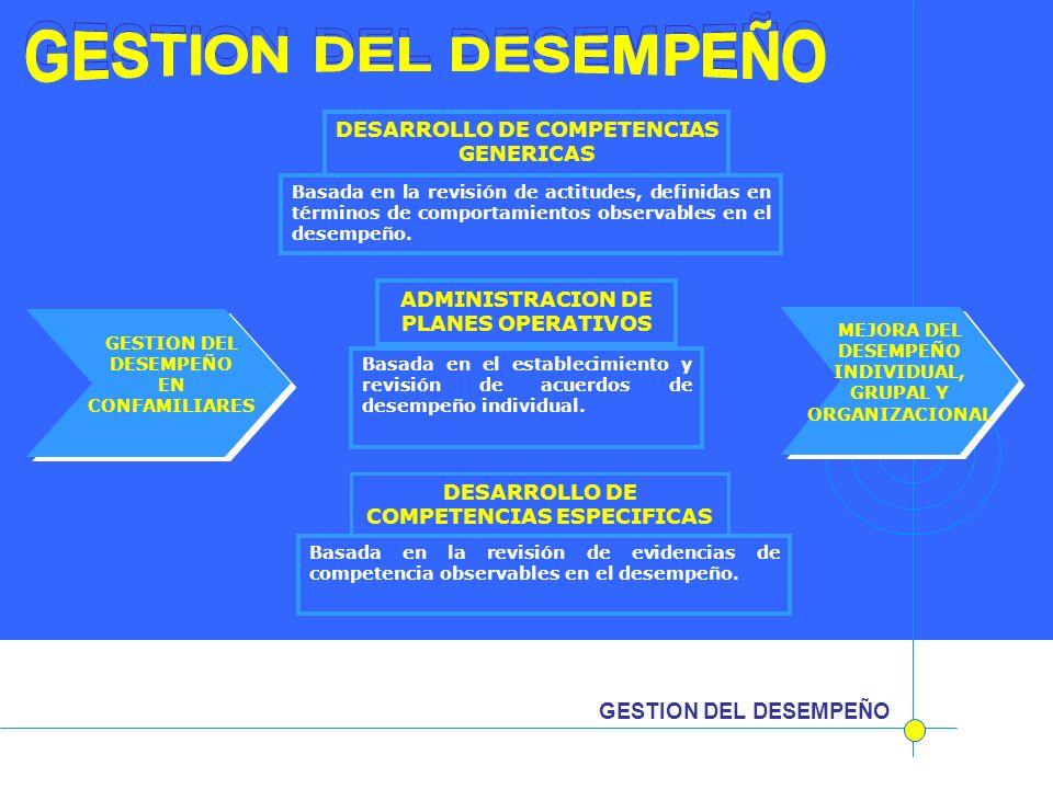 GESTION DEL DESEMPEÑO DESARROLLO DE COMPETENCIAS GENERICAS Basada en la revisión de actitudes, definidas en términos de comportamientos observables en