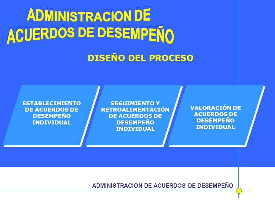 ADMINISTRACION DE ACUERDOS DE DESEMPEÑO ESTABLECIMIENTO DE ACUERDOS DE DESEMPEÑO INDIVIDUAL SEGUIMIENTO Y RETROALIMENTACIÓN DE ACUERDOS DE DESEMPEÑO I