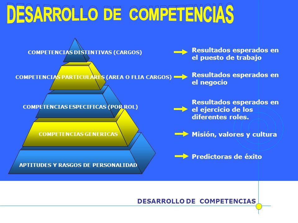 DESARROLLO DE COMPETENCIAS APTITUDES Y RASGOS DE PERSONALIDAD COMPETENCIAS DISTINTIVAS (CARGOS) COMPETENCIAS PARTICULARES (AREA O FLIA CARGOS) COMPETE