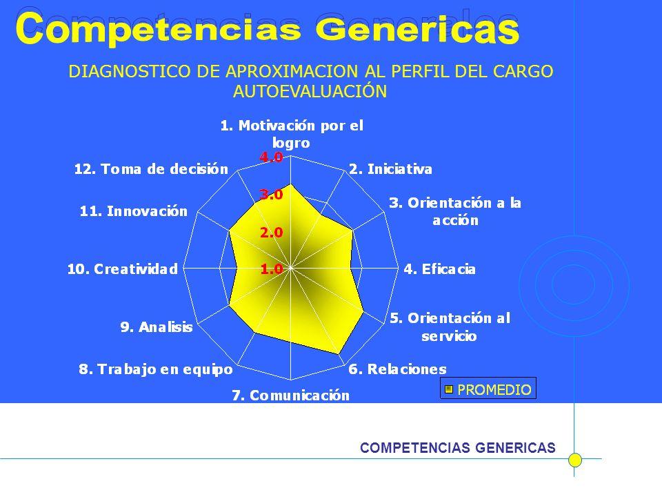 COMPETENCIAS GENERICAS ´ DIAGNOSTICO DE APROXIMACION AL PERFIL DEL CARGO AUTOEVALUACIÓN