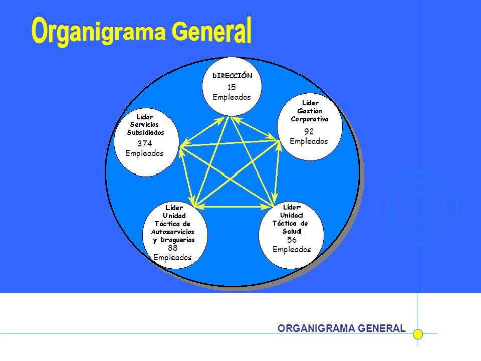 ORGANIGRAMA GENERAL 88 Empleados 15 Empleados 92 Empleados 56 Empleados 374 Empleados