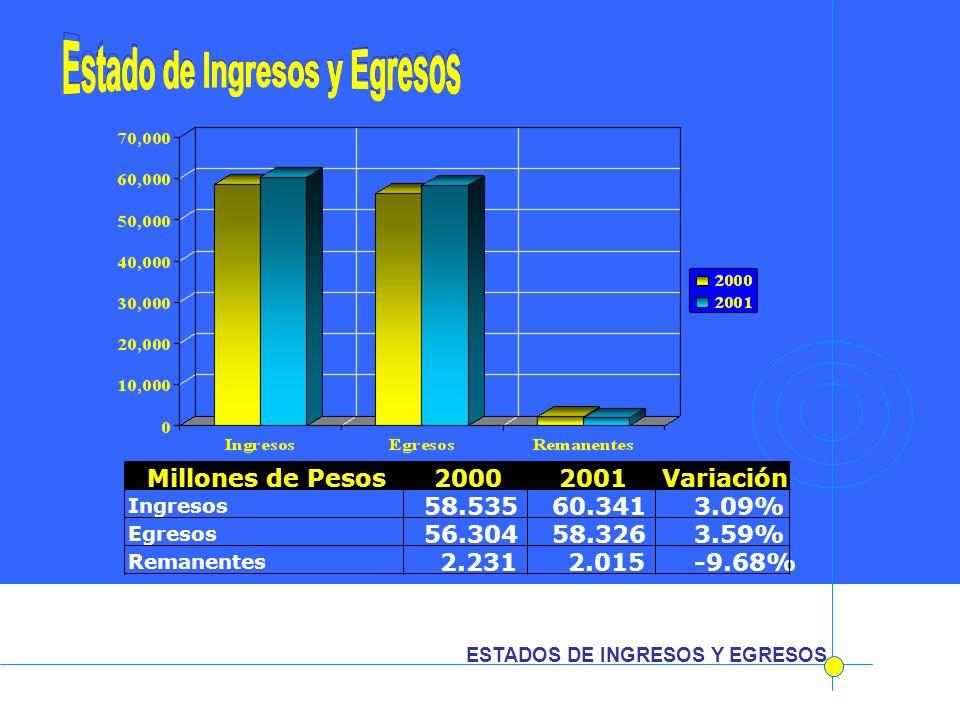 ESTADOS DE INGRESOS Y EGRESOS Millones de Pesos20002001Variación Ingresos 58.535 60.341 3.09% Egresos 56.304 58.326 3.59% Remanentes 2.231 2.015 -9.68