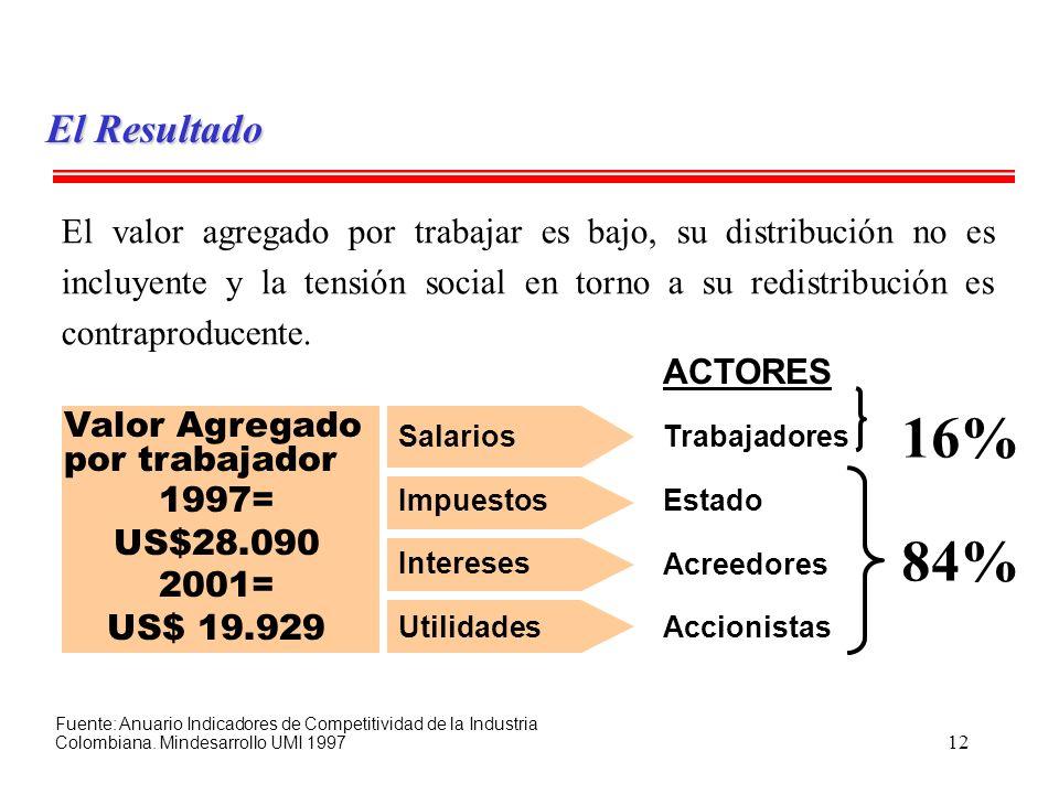 12 Valor Agregado por trabajador 1997= US$28.090 2001= US$ 19.929 ACTORES Trabajadores Estado Acreedores Accionistas Salarios Impuestos Intereses Util