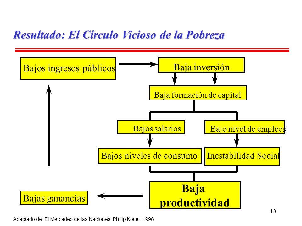 13 Baja productividad - Bajos ingresos públicos Bajos niveles de consumo - Baja inversión Baja formación de capital Bajos salarios Bajo nivel de emple