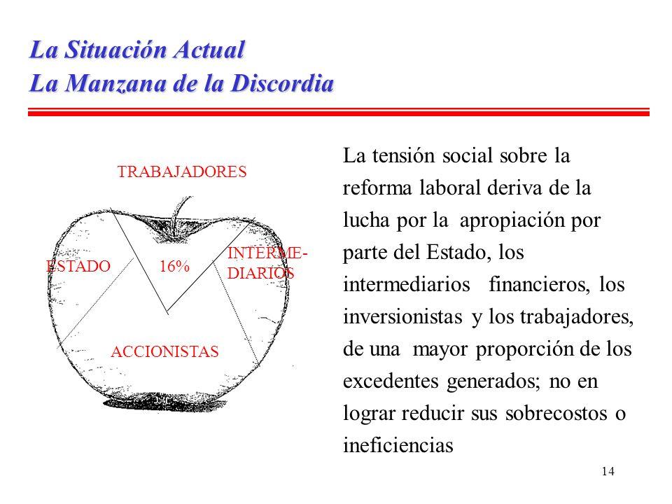 14 ESTADO ACCIONISTAS INTERME- DIARIOS 16% La Manzana de la Discordia TRABAJADORES La Situación Actual La tensión social sobre la reforma laboral deri