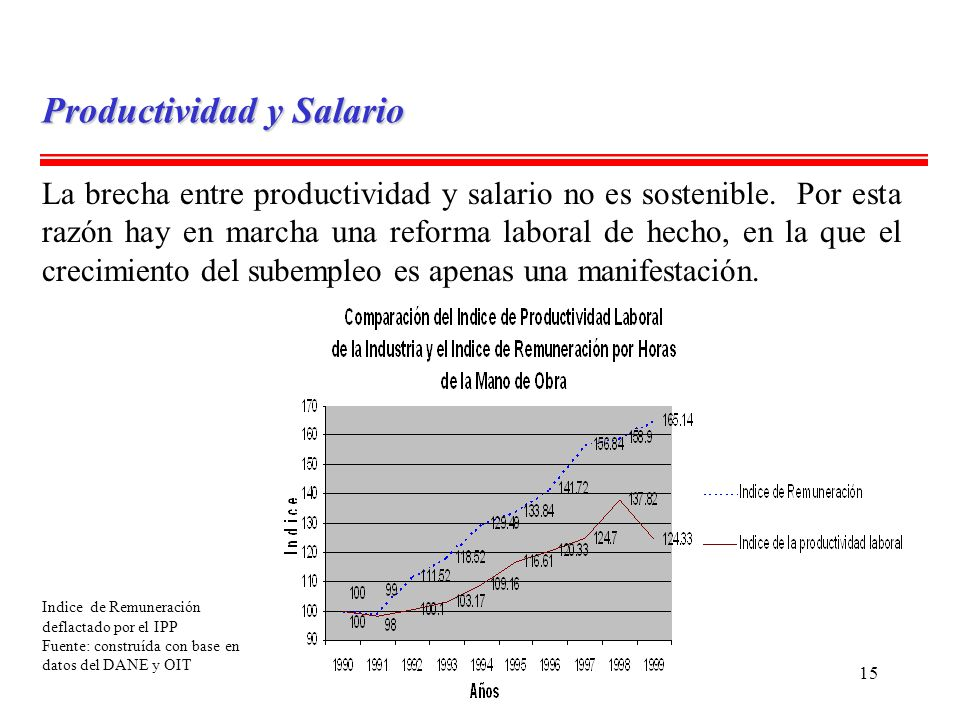 15 Productividad y Salario La brecha entre productividad y salario no es sostenible. Por esta razón hay en marcha una reforma laboral de hecho, en la