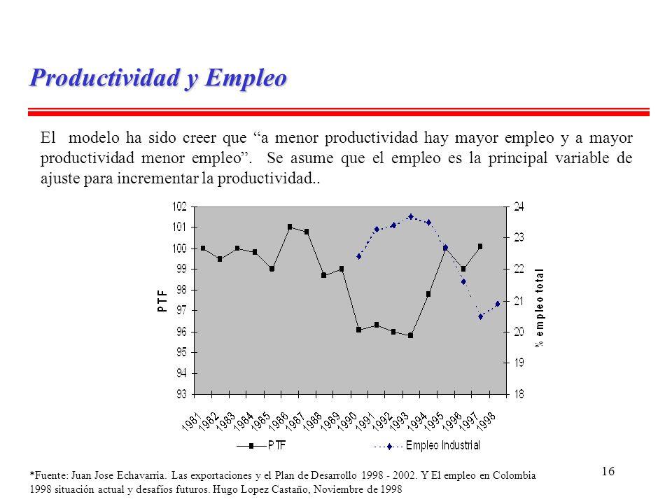 16 Productividad y Empleo El modelo ha sido creer que a menor productividad hay mayor empleo y a mayor productividad menor empleo. Se asume que el emp