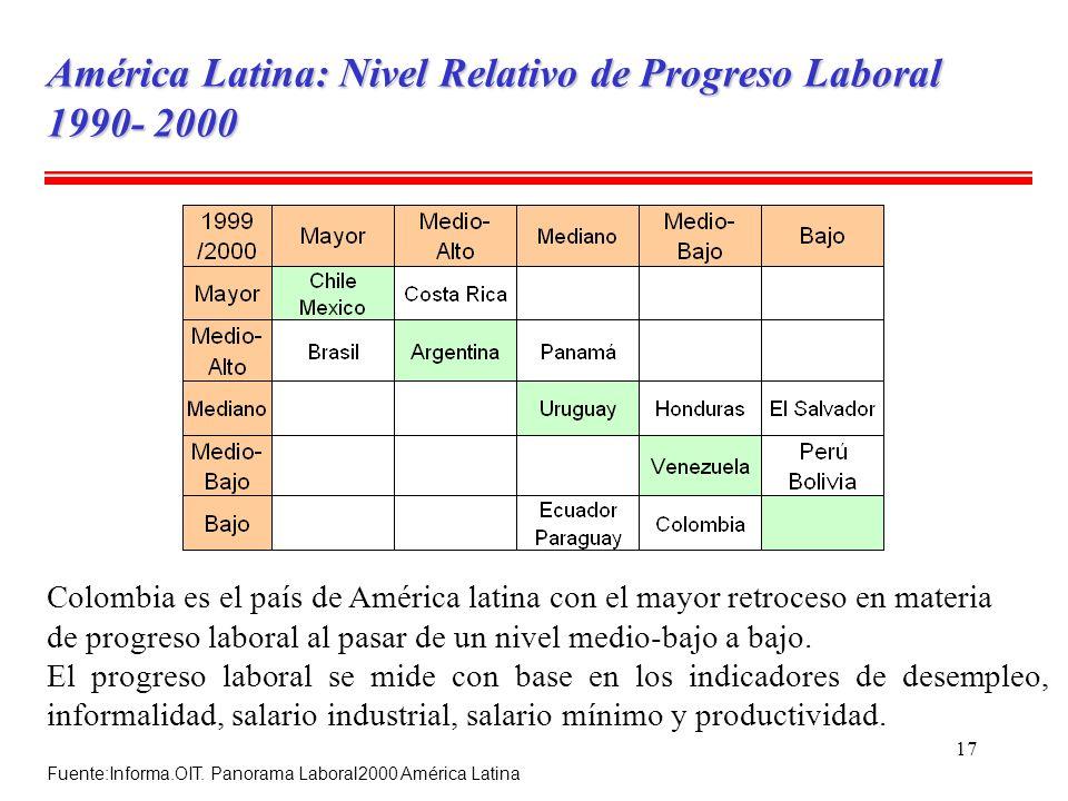 17 América Latina: Nivel Relativo de Progreso Laboral 1990- 2000 Fuente:Informa.OIT. Panorama Laboral2000 América Latina Colombia es el país de Améric