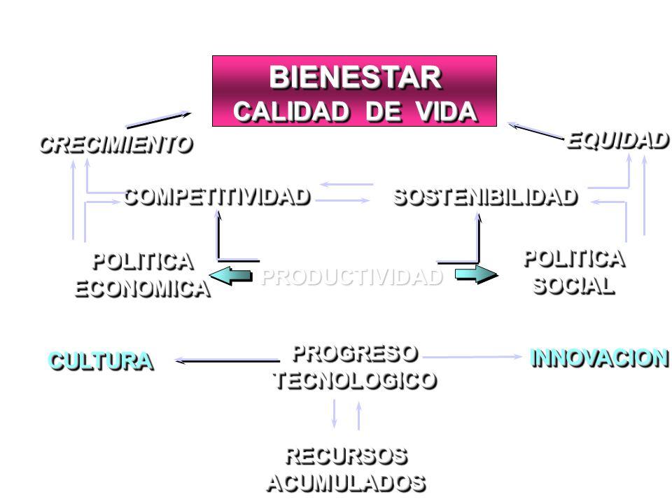 RECURSOS ACUMULADOS PROGRESOTECNOLOGICOPROGRESOTECNOLOGICO POLITICAECONOMICAPOLITICAECONOMICA POLITICASOCIALPOLITICASOCIAL CRECIMIENTOCRECIMIENTO COMP