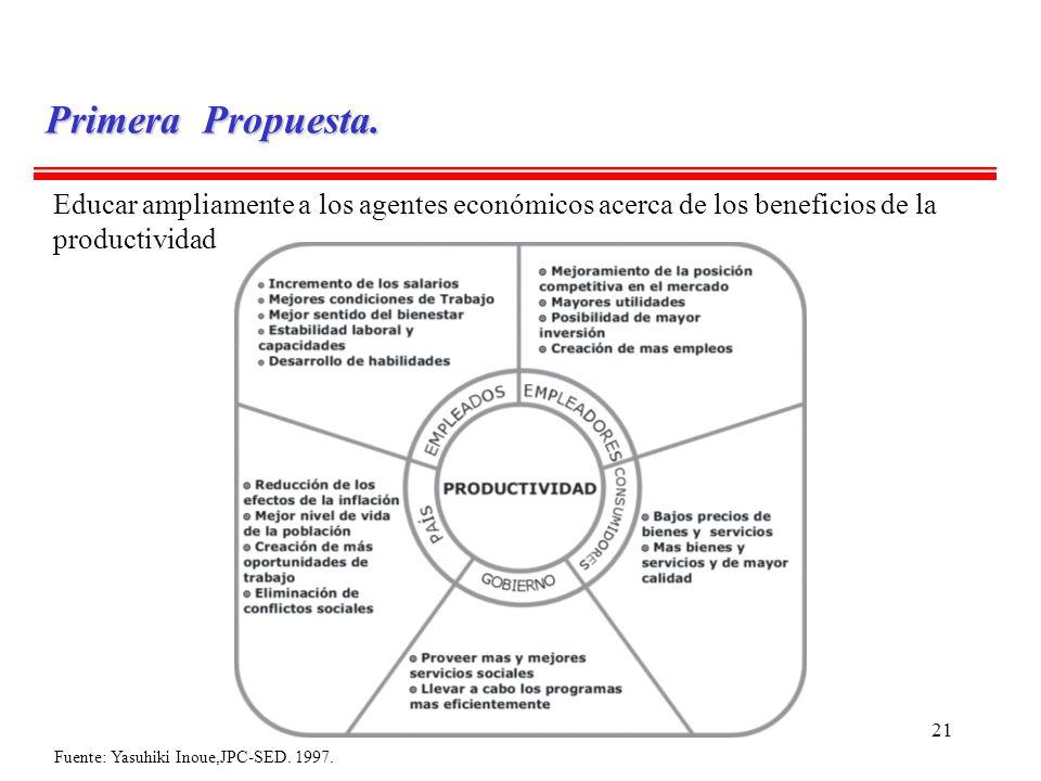 21 Fuente: Yasuhiki Inoue,JPC-SED. 1997. Primera Propuesta. Educar ampliamente a los agentes económicos acerca de los beneficios de la productividad