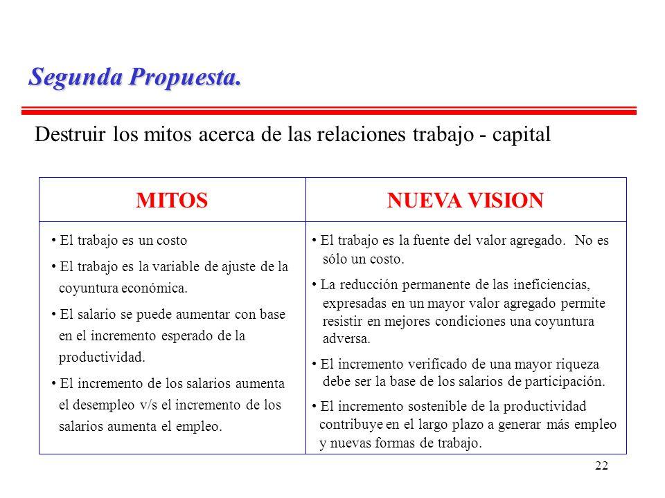 22 Destruir los mitos acerca de las relaciones trabajo - capital MITOSNUEVA VISION El trabajo es un costo El trabajo es la variable de ajuste de la co