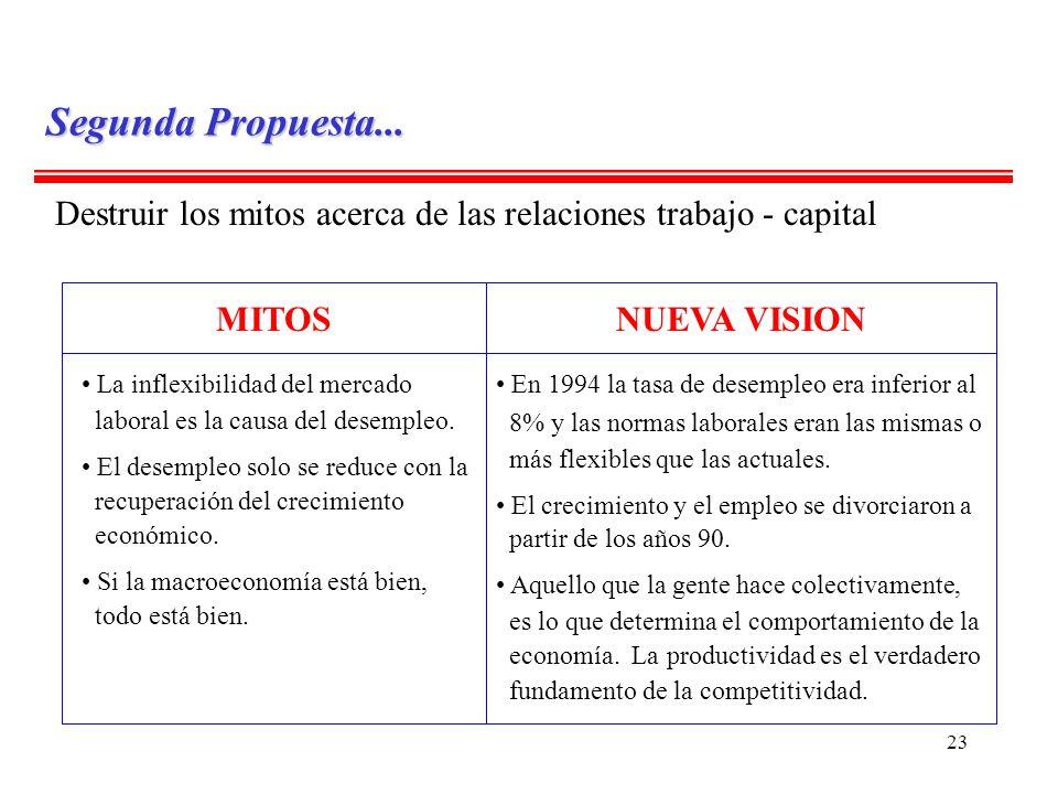 23 Destruir los mitos acerca de las relaciones trabajo - capital MITOSNUEVA VISION La inflexibilidad del mercado laboral es la causa del desempleo. El