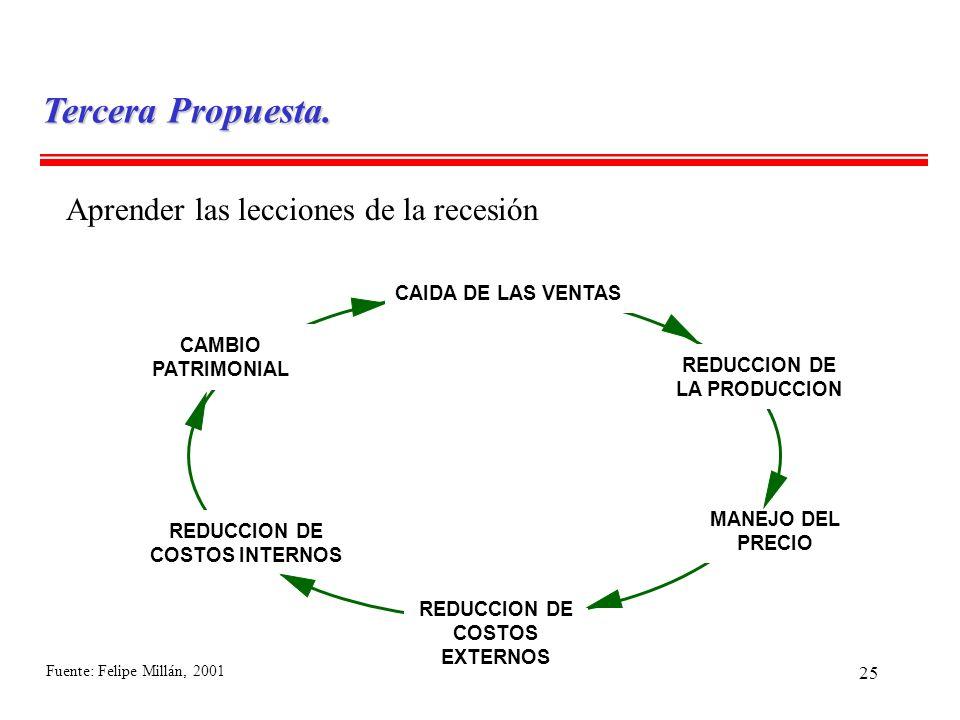 25 Aprender las lecciones de la recesión CAIDA DE LAS VENTAS REDUCCION DE LA PRODUCCION CAMBIO PATRIMONIAL MANEJO DEL PRECIO REDUCCION DE COSTOS EXTER
