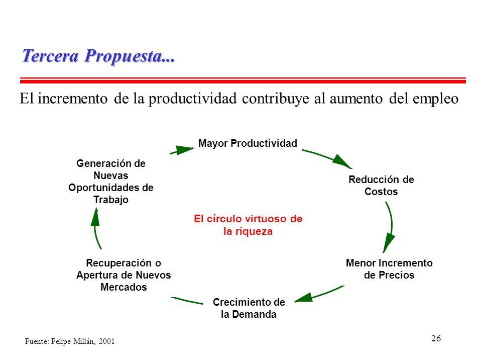 26 El incremento de la productividad contribuye al aumento del empleo Mayor Productividad Reducción de Costos Generación de Nuevas Oportunidades de Tr