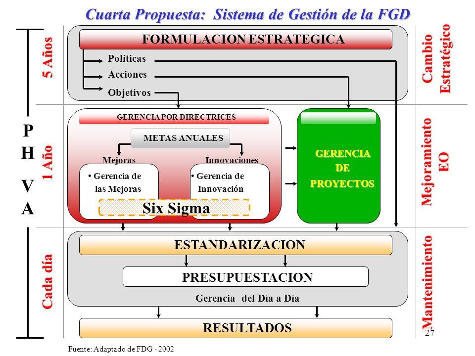 27 Cuarta Propuesta: Sistema de Gestión de la FGD FORMULACION ESTRATEGICA ESTANDARIZACION PRESUPUESTACION RESULTADOS Políticas Acciones Objetivos GERE