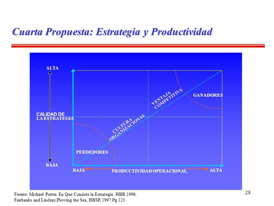 28 ALTA CALIDAD DE LA ESTRATEGIA BAJA GANADORES PERDEDORES BAJA PRODUCTIVIDAD OPERACIONAL ALTA VENTAJA COMPETITIVA CULTURA ORGANIZACIONAL Fuente: Mich