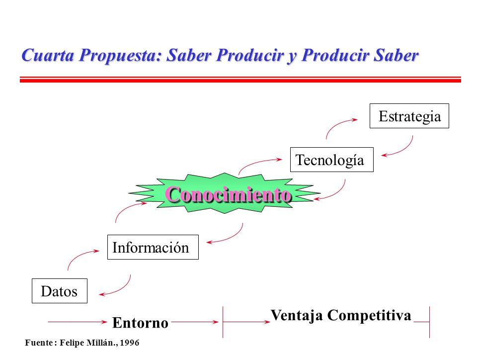 Datos Tecnología ConocimientoConocimiento Información Estrategia Entorno Ventaja Competitiva Fuente : Felipe Millán., 1996 Cuarta Propuesta: Saber Pro