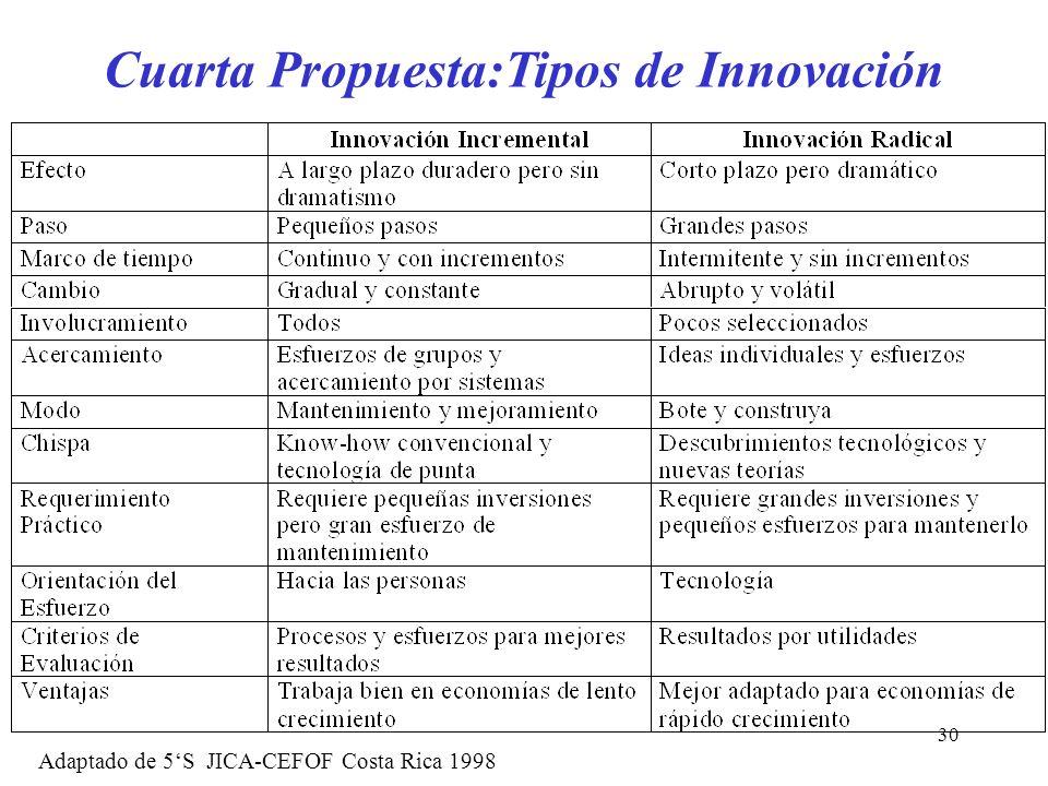 30 Cuarta Propuesta:Tipos de Innovación Adaptado de 5S JICA-CEFOF Costa Rica 1998