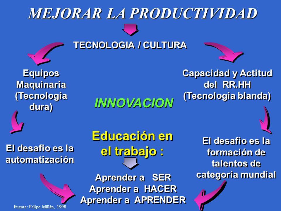MEJORAR LA PRODUCTIVIDAD TECNOLOGIA / CULTURA Capacidad y Actitud del RR.HH (Tecnologia blanda) El desafio es la formación de talentos de categoria mu