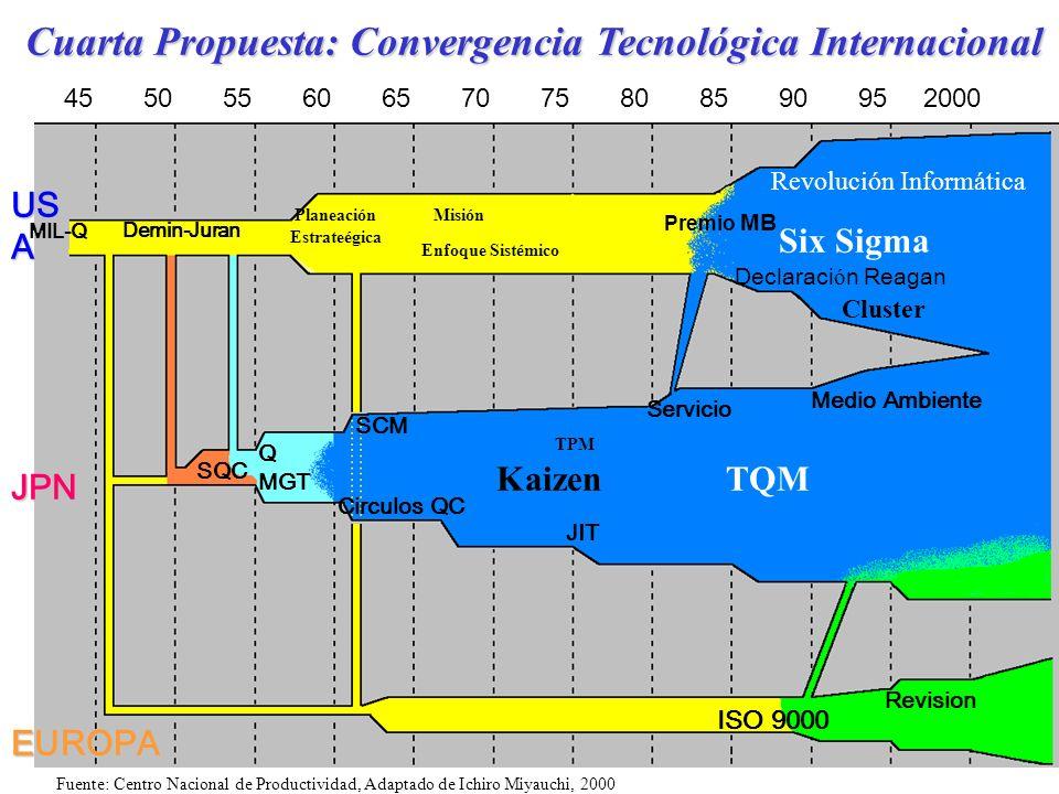 32 Cuarta Propuesta: Convergencia Tecnológica Internacional 45505560657075808590952000 US A JPN EUROPA Demin-Juran SQC Q MGT SCM Circulos QC JIT Servi