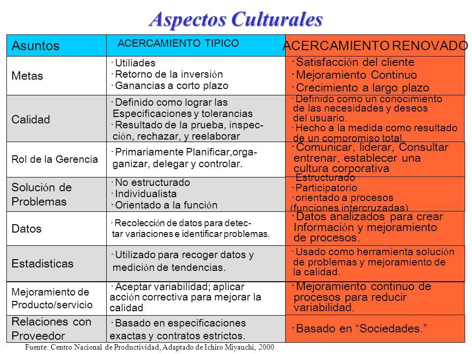 34 Aspectos Culturales Asuntos Metas Utiliades Retorno de la inversi ó n Ganancias a corto plazo Calidad Definido como lograr las Especificaciones y t