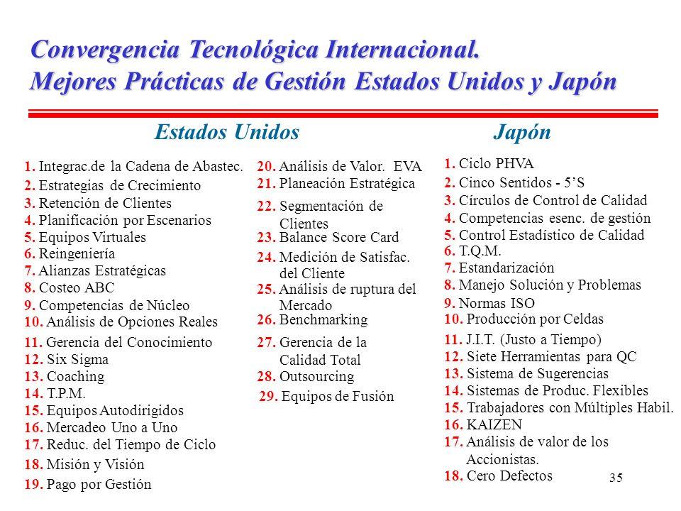 35 Convergencia Tecnológica Internacional. Mejores Prácticas de Gestión Estados Unidos y Japón Estados UnidosJapón 2. Cinco Sentidos - 5S 14. Sistemas