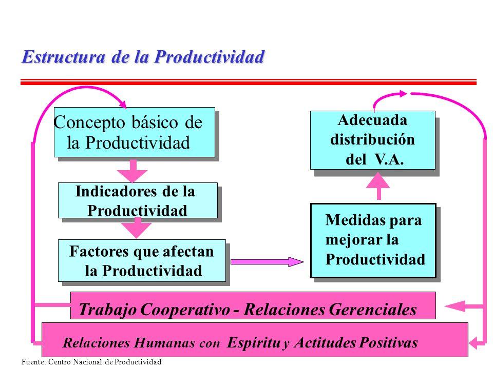 Indicadores de la Productividad Indicadores de la Productividad Factores que afectan la Productividad Factores que afectan la Productividad Adecuada d