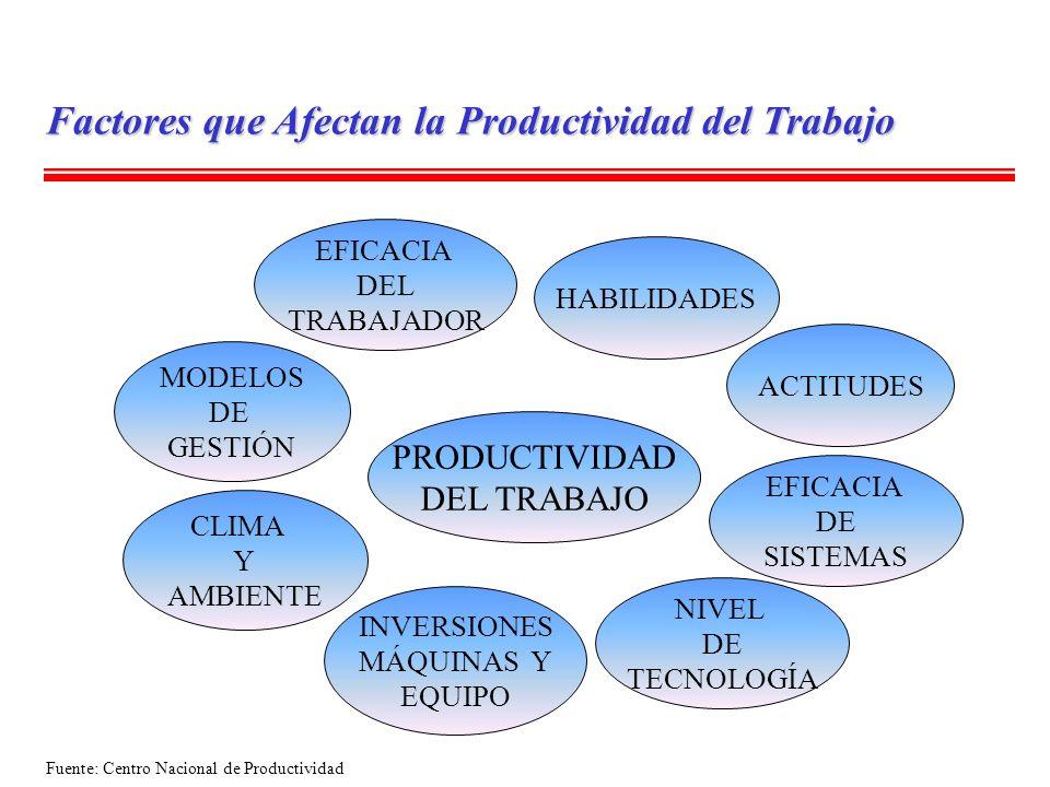 PRODUCTIVIDAD DEL TRABAJO EFICACIA DEL TRABAJADOR MODELOS DE GESTIÓN CLIMA Y AMBIENTE INVERSIONES MÁQUINAS Y EQUIPO HABILIDADES ACTITUDES EFICACIA DE
