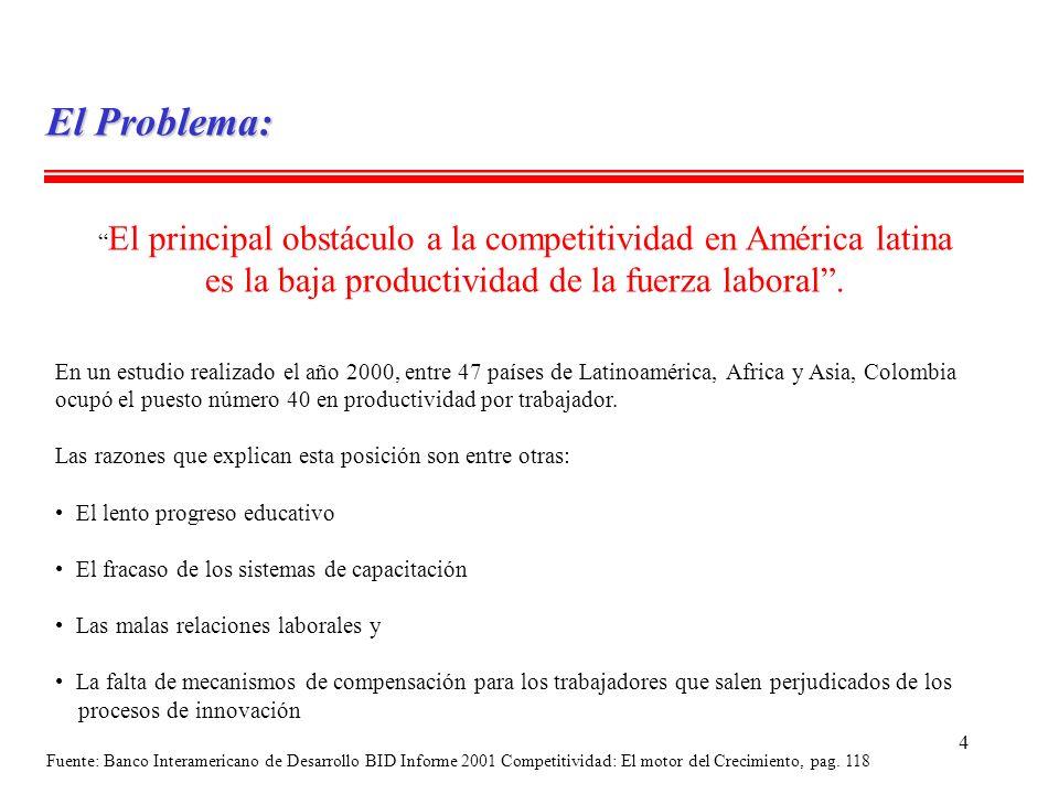 4 El Problema: El principal obstáculo a la competitividad en América latina es la baja productividad de la fuerza laboral. En un estudio realizado el