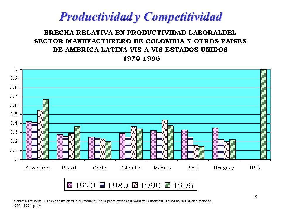 5 Productividad y Competitividad Fuente: Katz Jorge, Cambios estructurales y evolución de la productividad laboral en la industria latinoamericana en